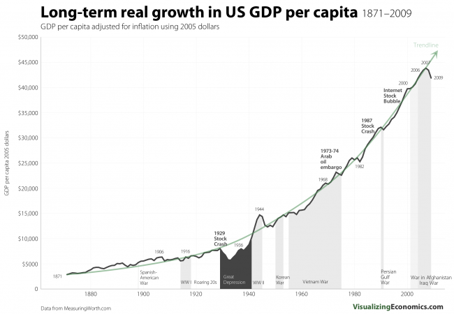 Growth of income