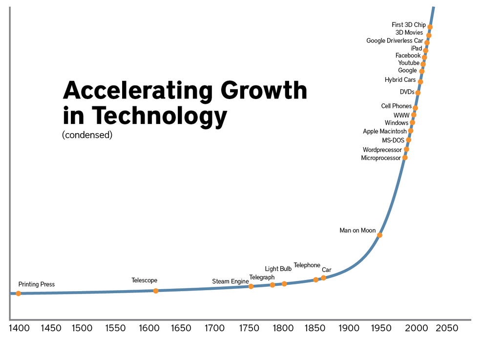 Accelerating growth in technology