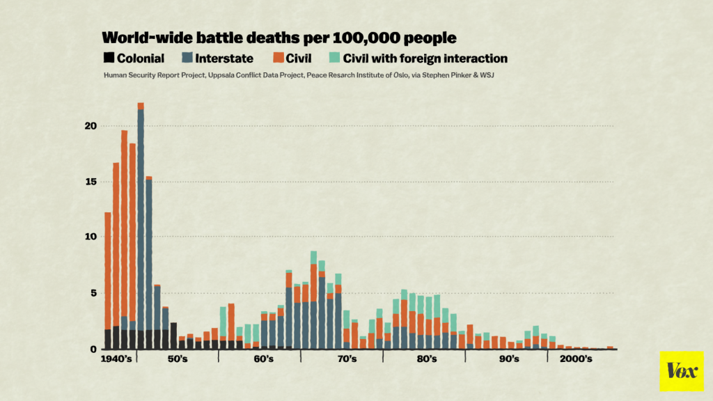less people die at war