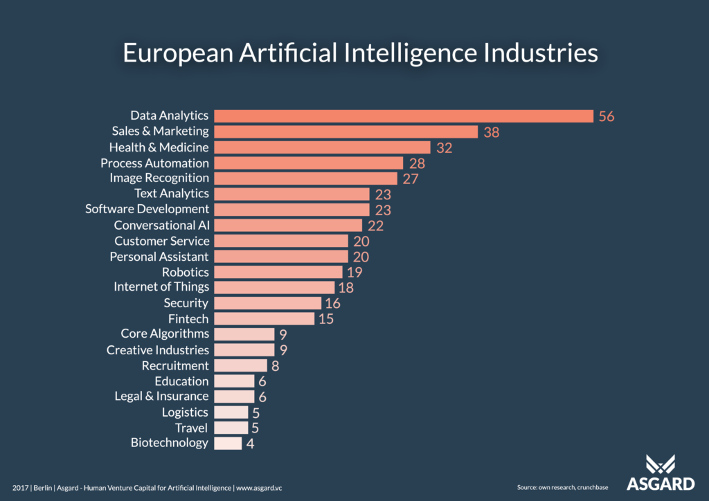 European Artificial Intelligence Industries