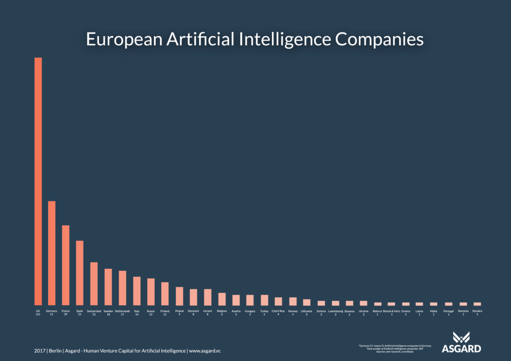 European Artificial Intelligence Nations