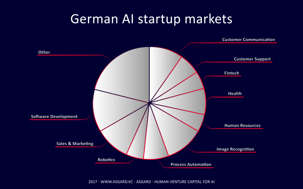 German AI categories