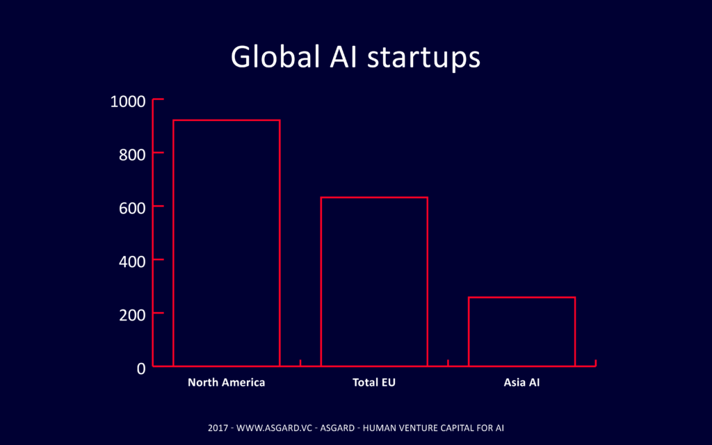 Global AI startups