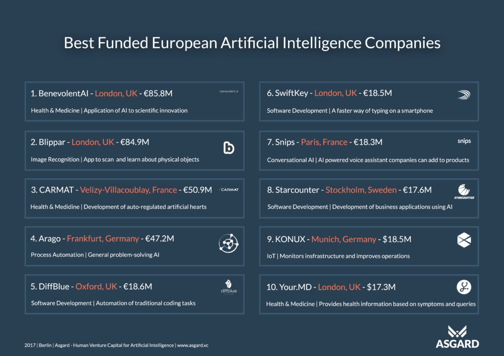 Best funded European Artificial Intelligence companies