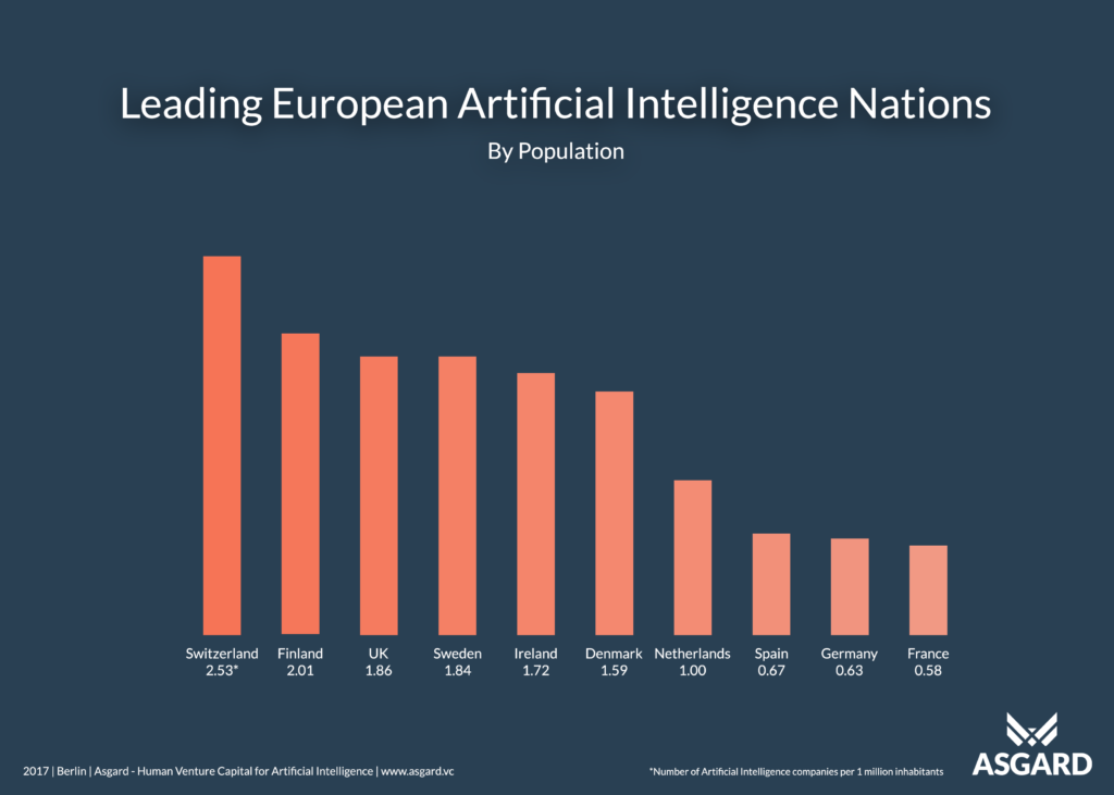 European Artificial Intelligence companies by country size